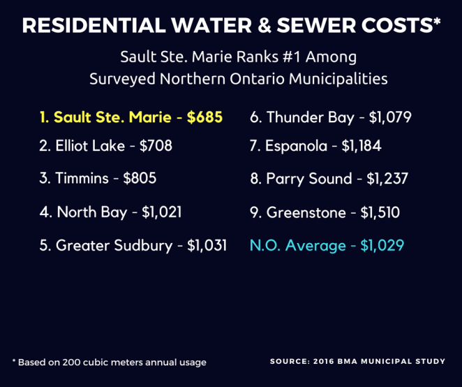 Comparison of Northern Ontario municipalities for water and sewer costs.