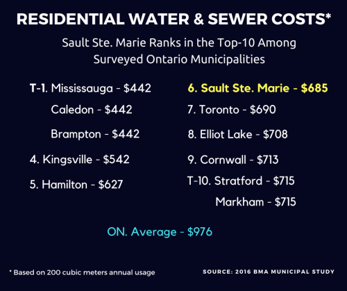Top 10 municipalities in Ontario for water and sewer costs